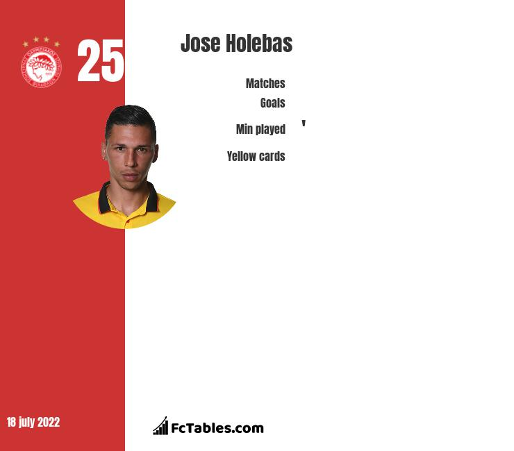 Jose Holebas infographic