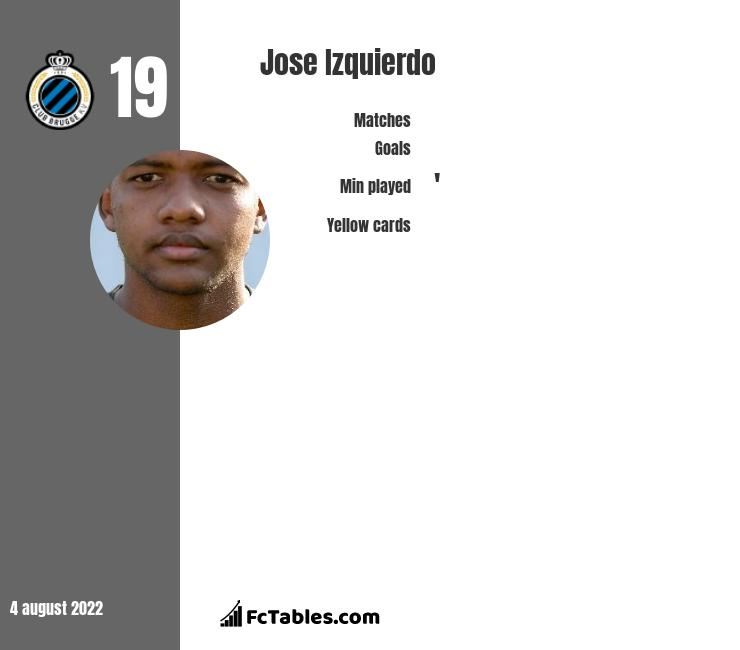 Jose Izquierdo infographic statistics for Brighton