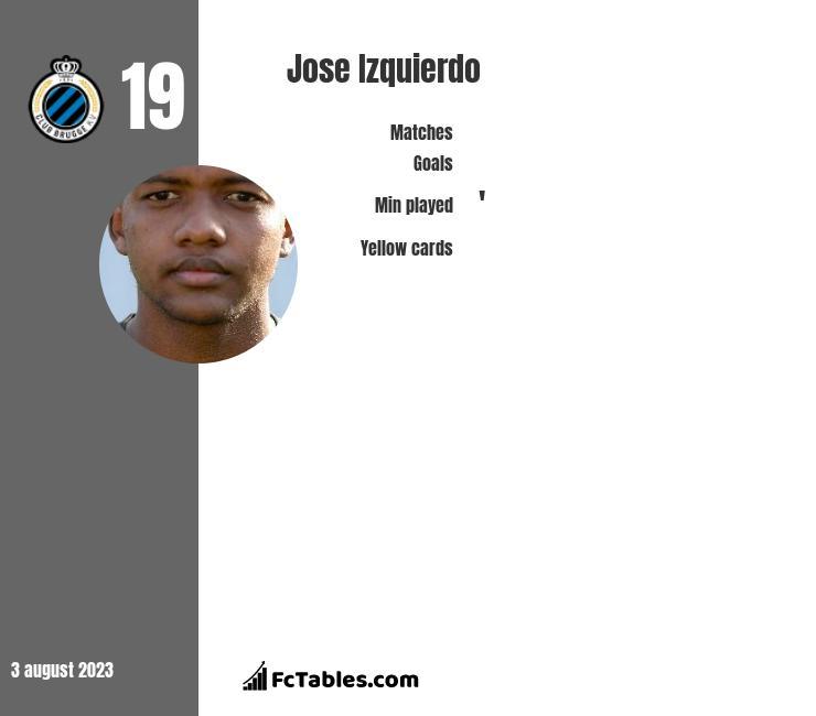Jose Izquierdo infographic