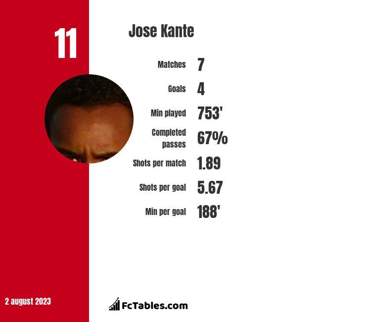 Jose Kante infographic