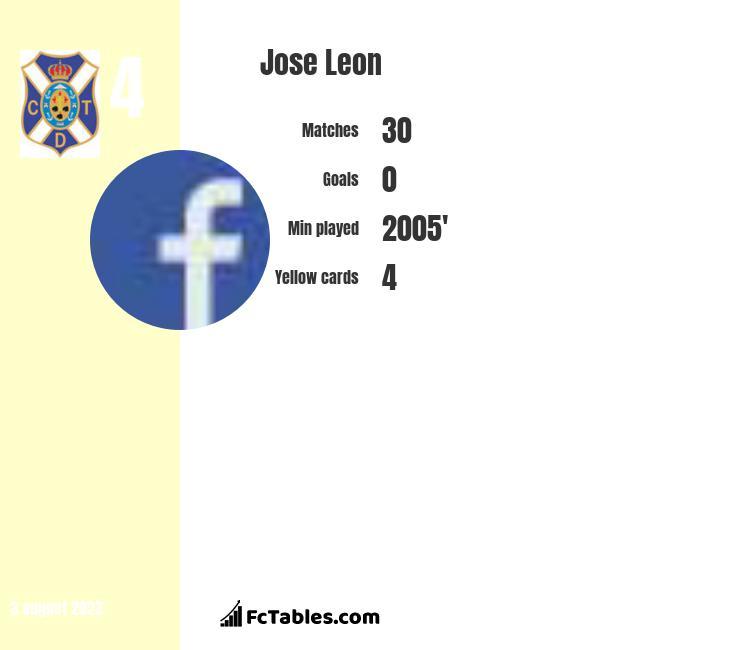 Jose Leon infographic