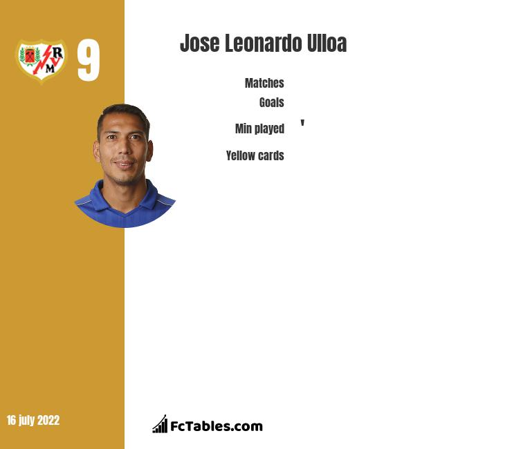 Jose Leonardo Ulloa infographic