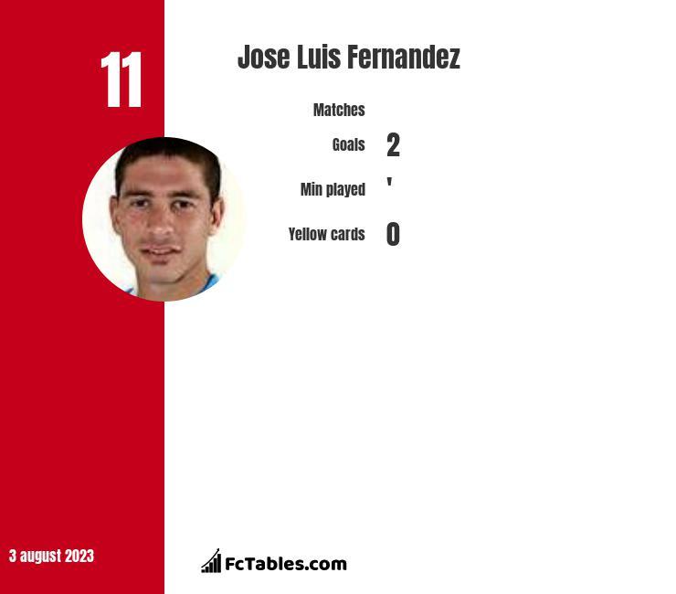 Jose Luis Fernandez infographic