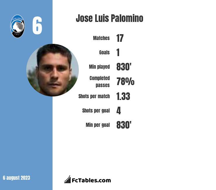 Jose Luis Palomino infographic