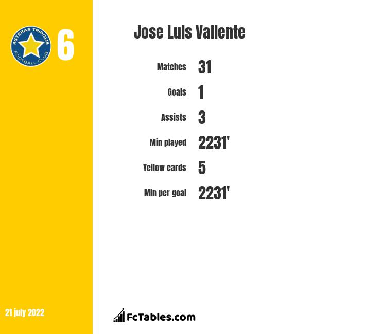 Jose Luis Valiente infographic