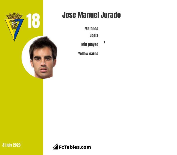 Jose Manuel Jurado infographic