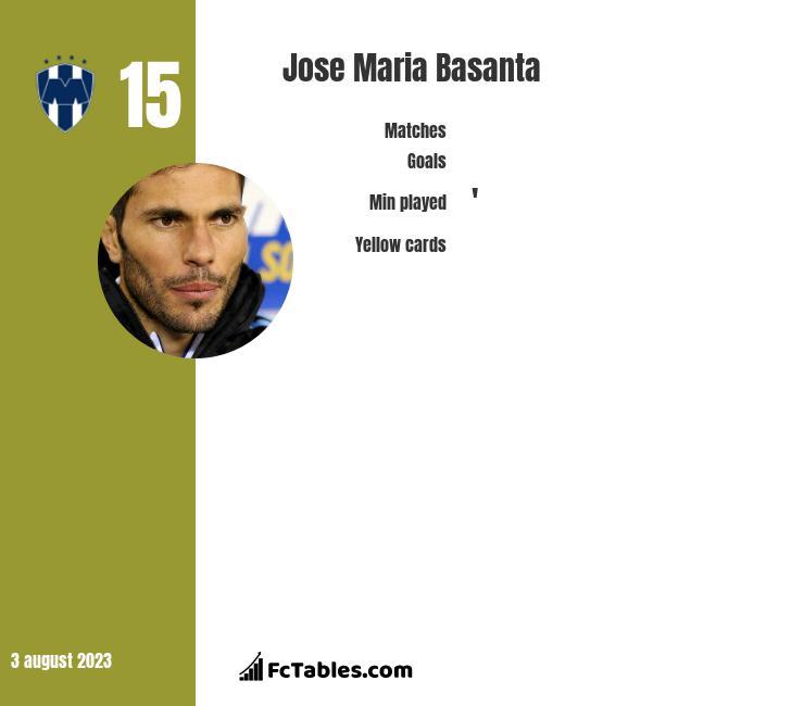 Jose Maria Basanta infographic