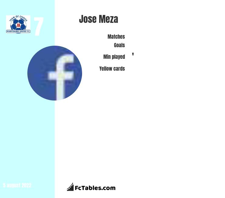 Jose Meza infographic statistics for Mamelodi Sundowns FC