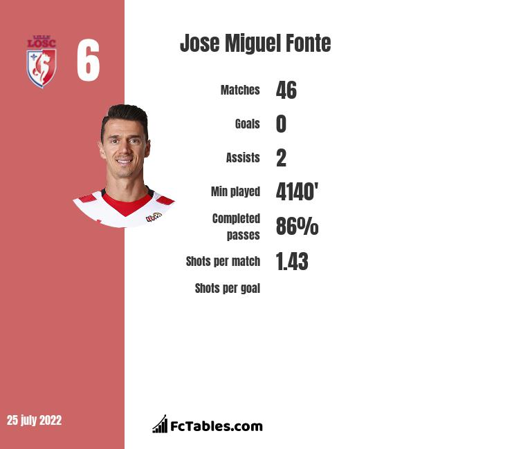 Jose Miguel Fonte infographic