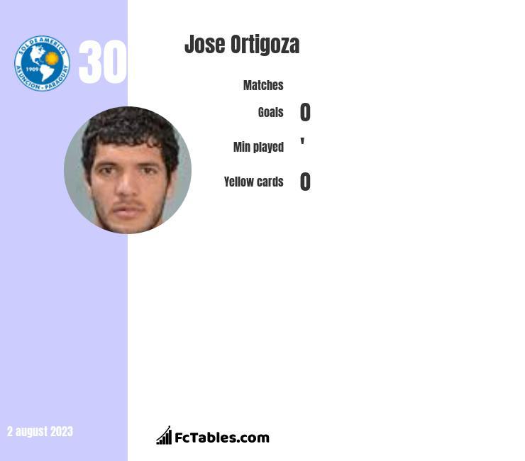 Jose Ortigoza infographic