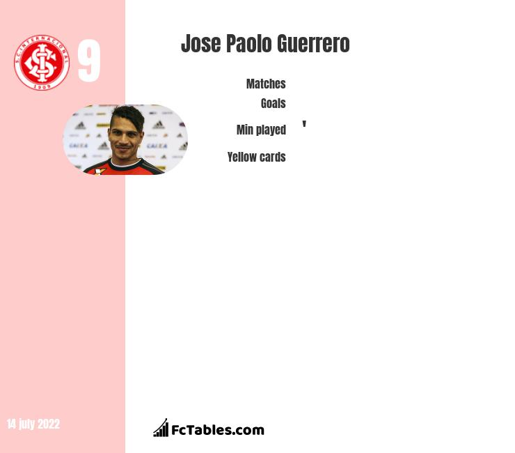 Jose Paolo Guerrero infographic