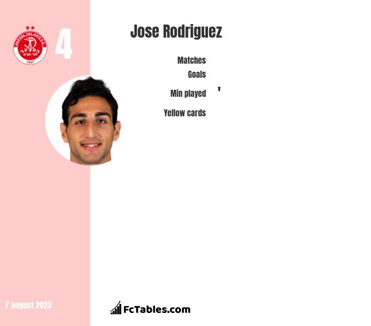 Jose Rodriguez infographic