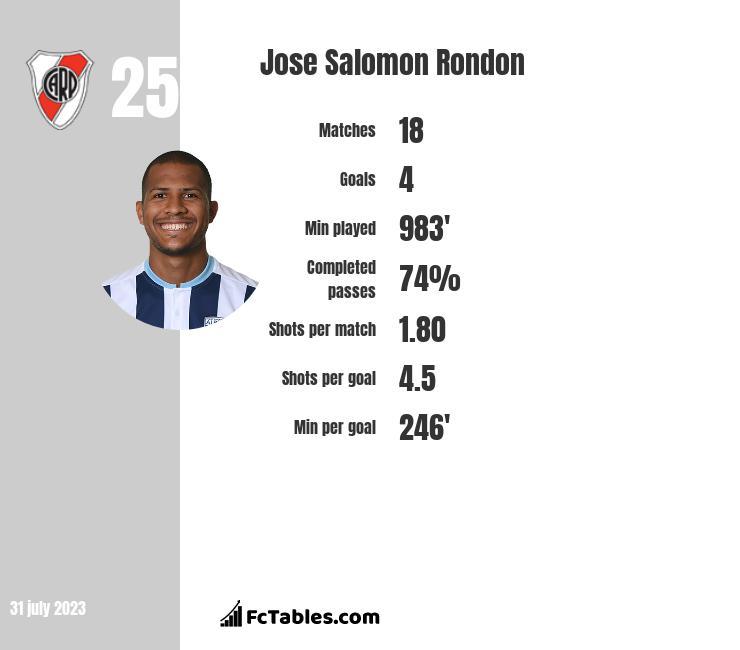 Jose Salomon Rondon infographic