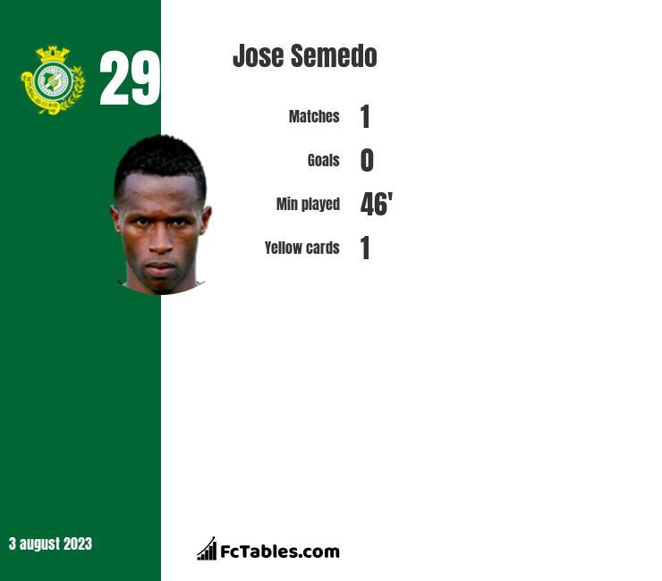 Jose Semedo infographic