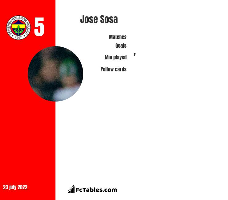 Jose Sosa infographic statistics for Trabzonspor