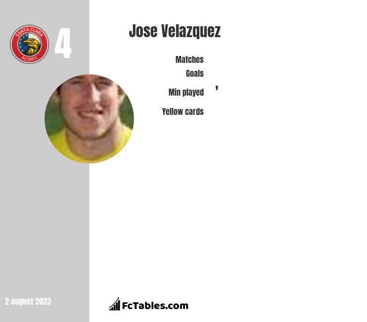 Jose Velazquez infographic