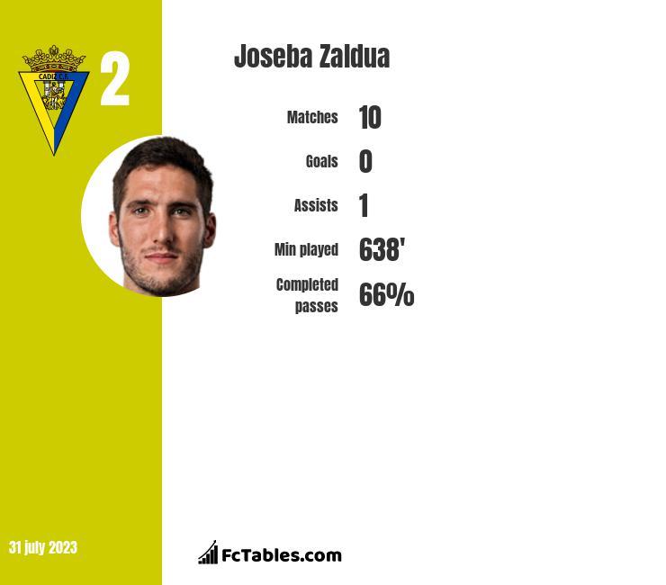 Joseba Zaldua infographic