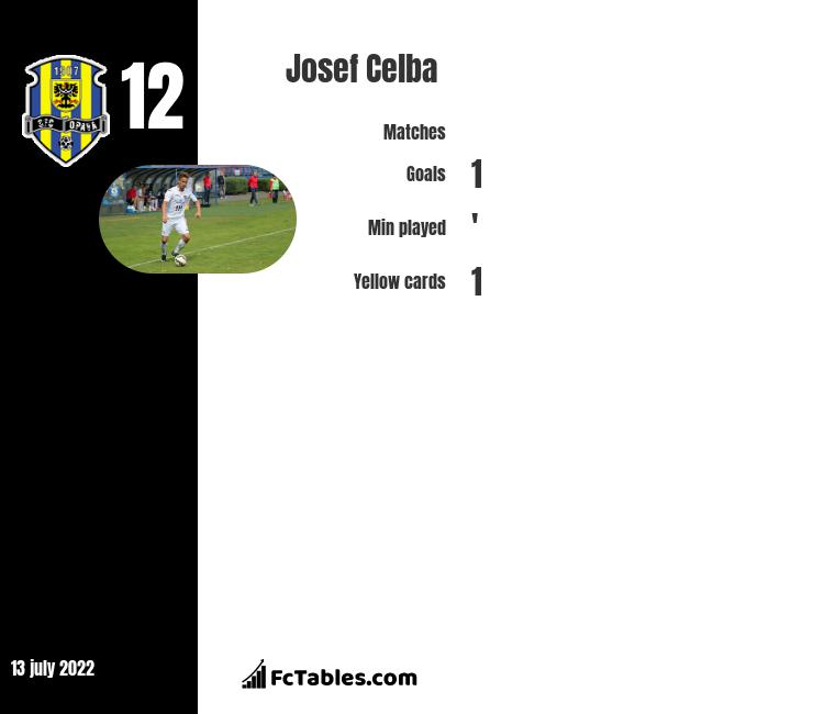 Josef Celba infographic