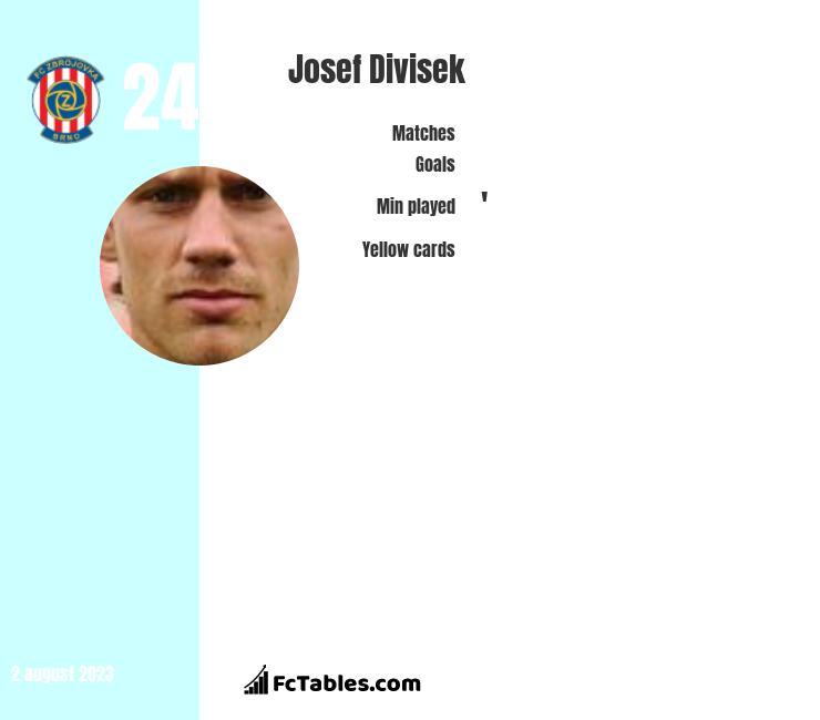 Josef Divisek infographic