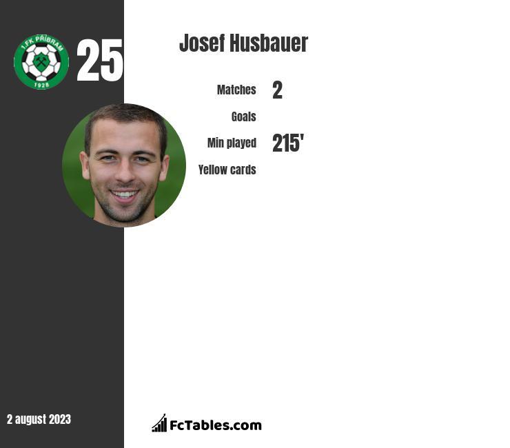 Josef Husbauer infographic