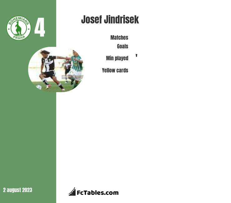 Josef Jindrisek infographic