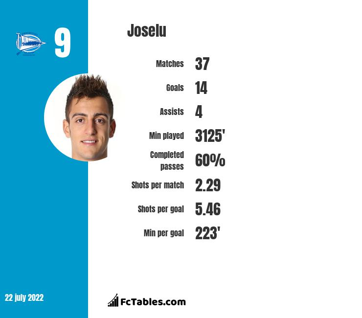 Joselu infographic statistics for Newcastle United