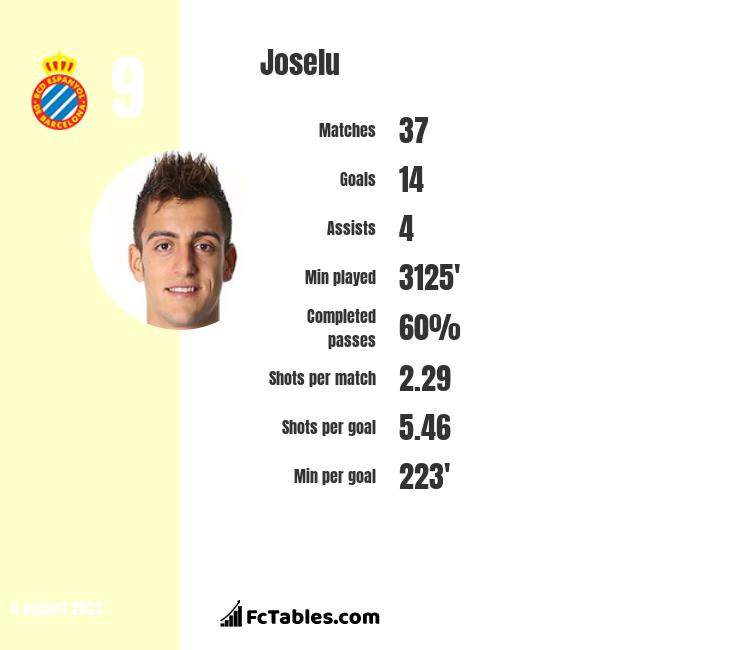 Joselu infographic statistics for Alaves