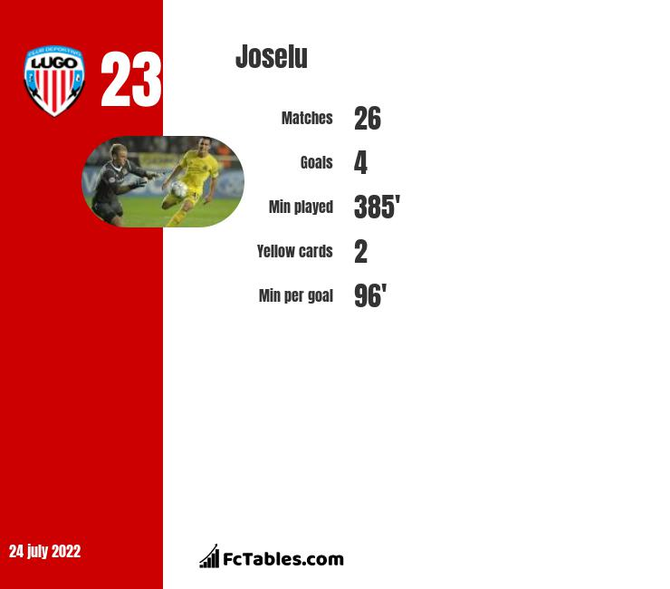 Joselu infographic statistics for Real Oviedo
