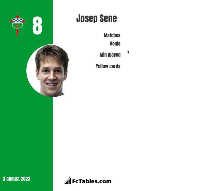 Josep Sene infographic
