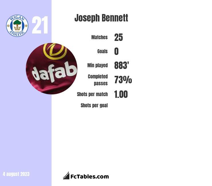 Joseph Bennett infographic