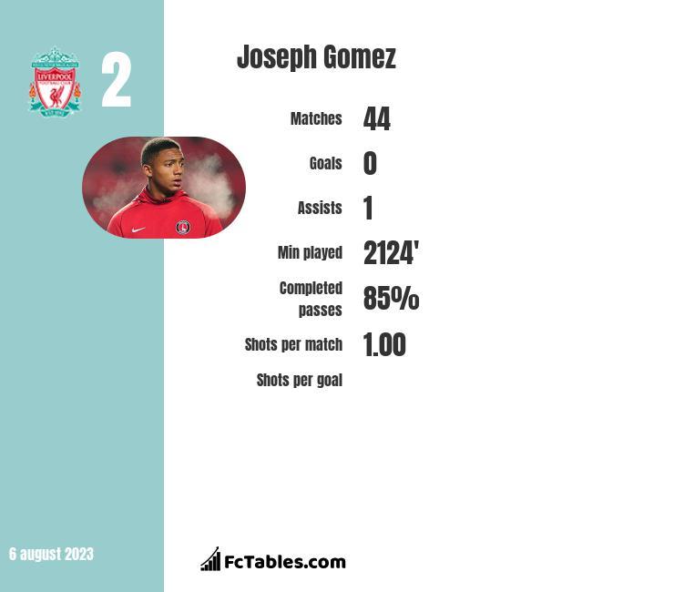 Joseph Gomez infographic