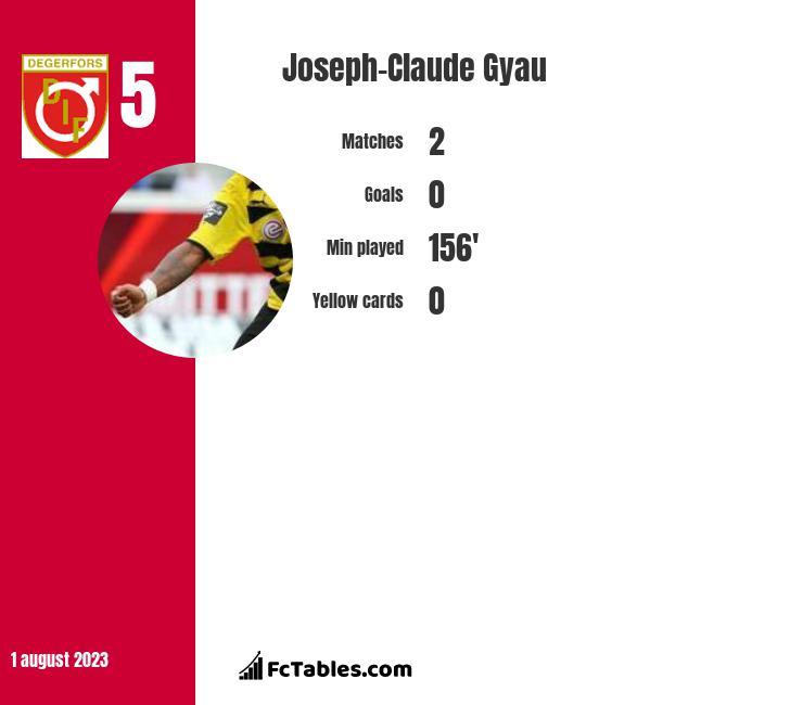Joseph-Claude Gyau infographic