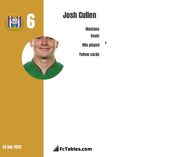 Josh Cullen infographic statistics for West Ham