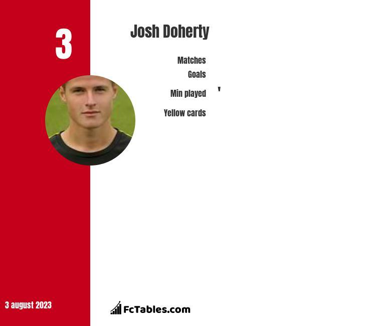 Josh Doherty infographic