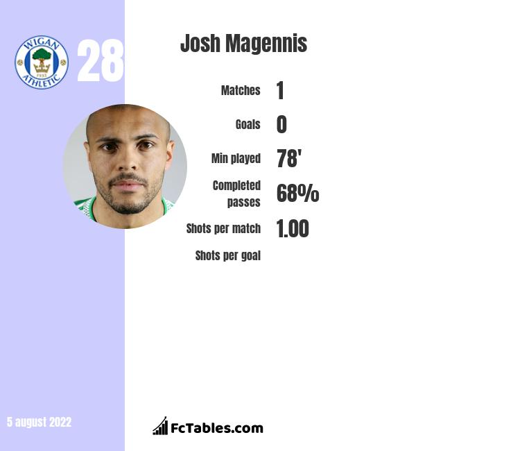 Josh Magennis infographic statistics for Hull City
