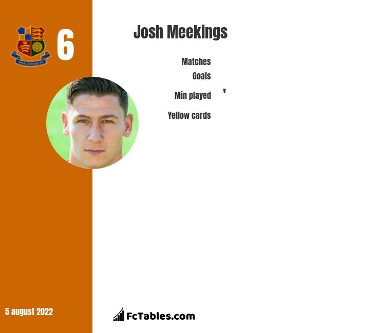 Josh Meekings infographic statistics for Dundee FC