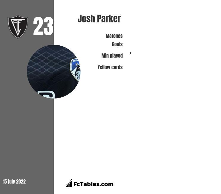 Josh Parker infographic