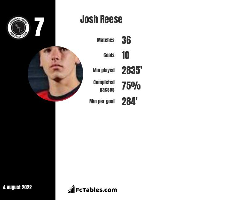 Josh Reese infographic statistics for Bromley
