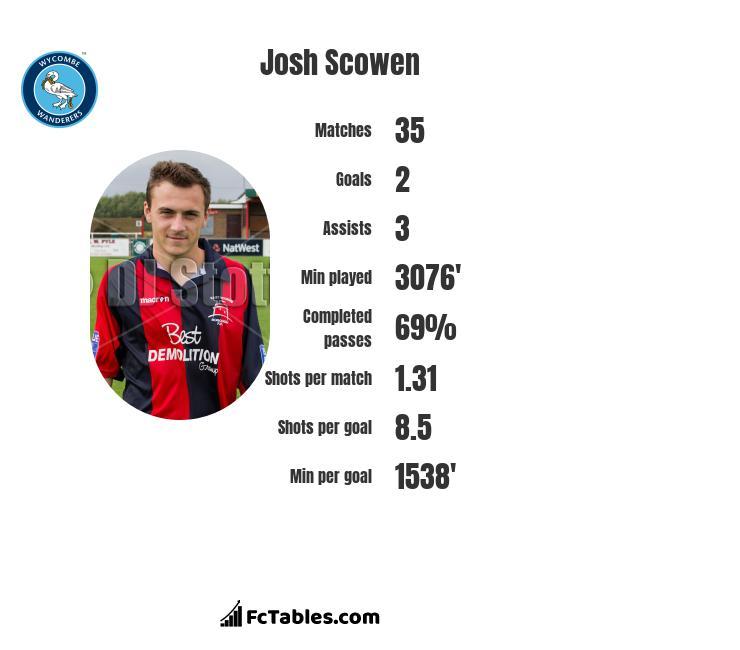Josh Scowen infographic