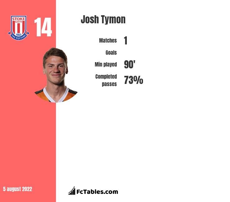 Josh Tymon infographic statistics for Stoke City
