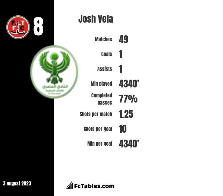 Josh Vela infographic