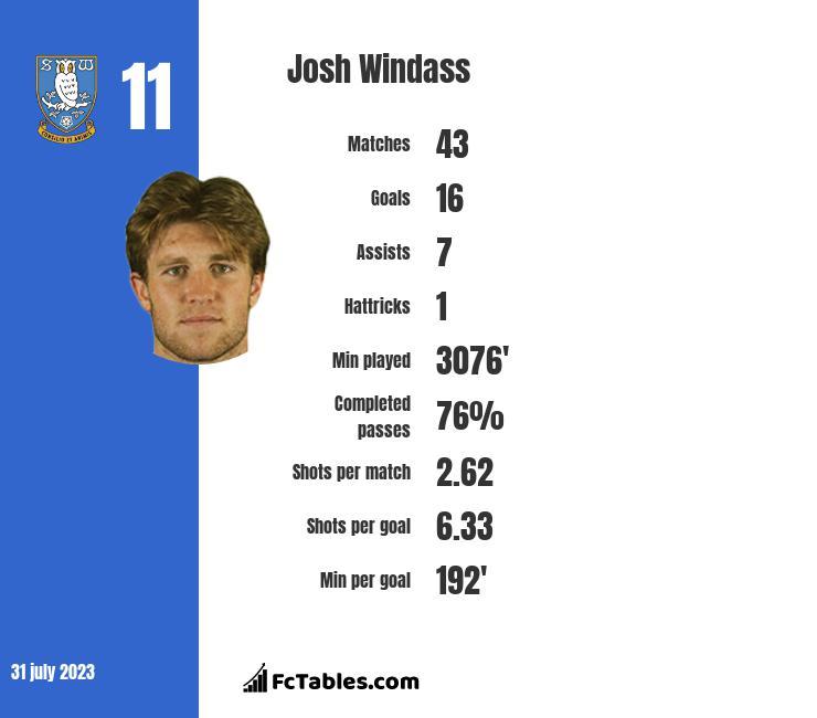 Josh Windass stats