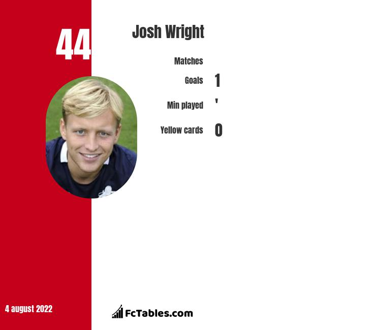 Josh Wright infographic statistics for Leyton Orient