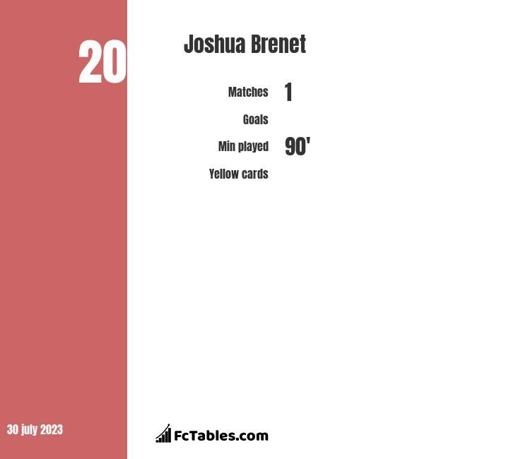 Joshua Brenet infographic