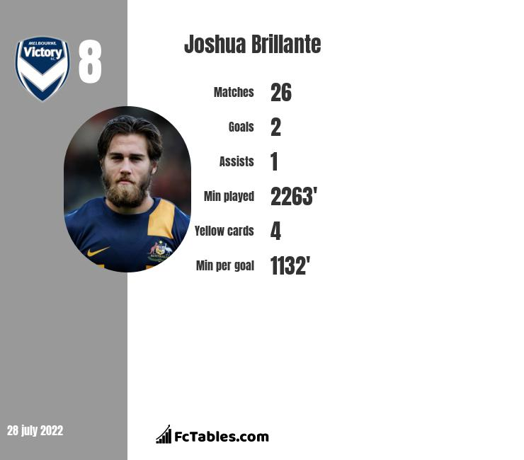 Joshua Brillante infographic statistics for Melbourne City FC