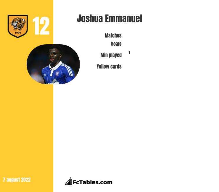 Joshua Emmanuel infographic statistics for Bolton Wanderers