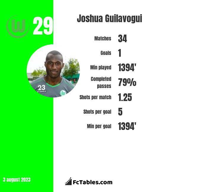 Joshua Guilavogui infographic