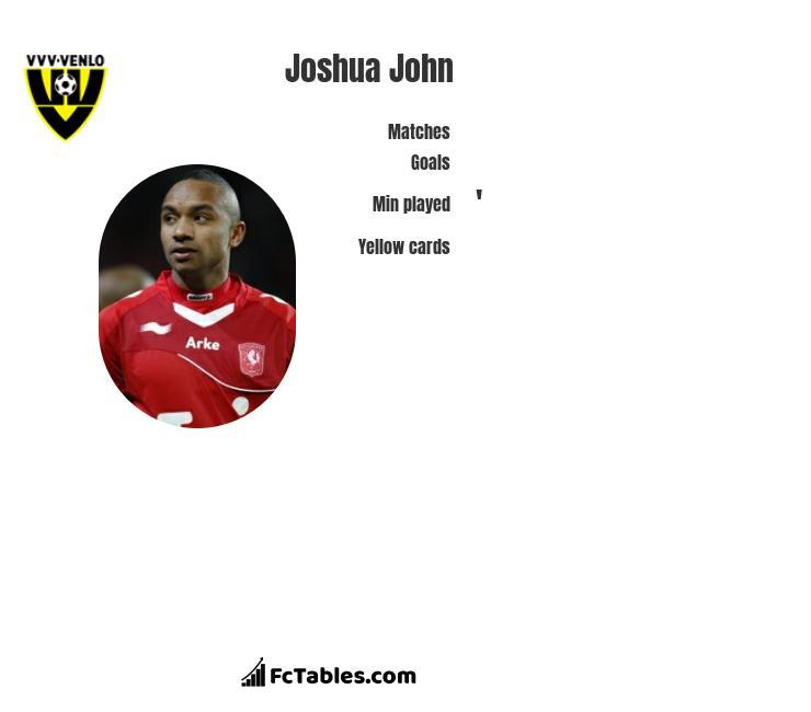 Joshua John infographic