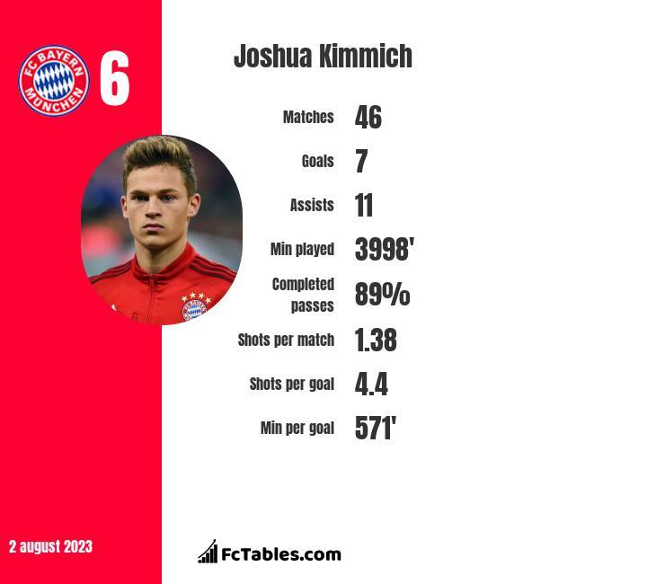 Joshua Kimmich infographic