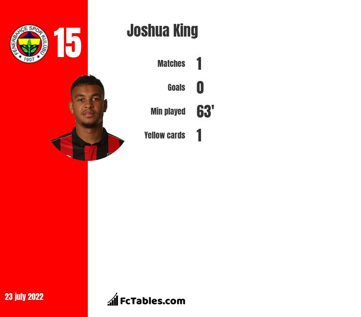 Joshua King infographic statistics for Everton